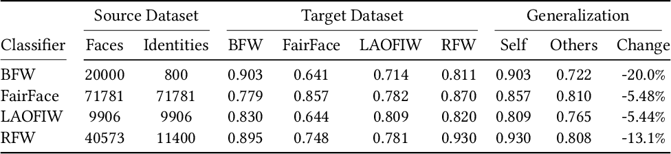 Figure 2 for One Label, One Billion Faces: Usage and Consistency of Racial Categories in Computer Vision