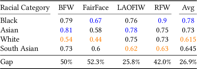 Figure 4 for One Label, One Billion Faces: Usage and Consistency of Racial Categories in Computer Vision