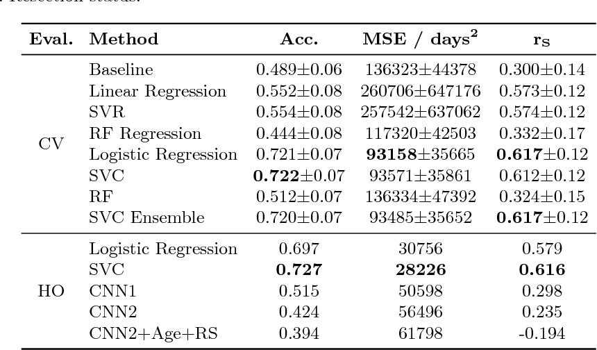 Figure 3 for Deep Learning versus Classical Regression for Brain Tumor Patient Survival Prediction