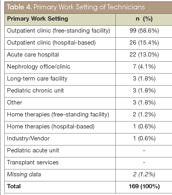 Table 4 from Dialysis technicians' perception of