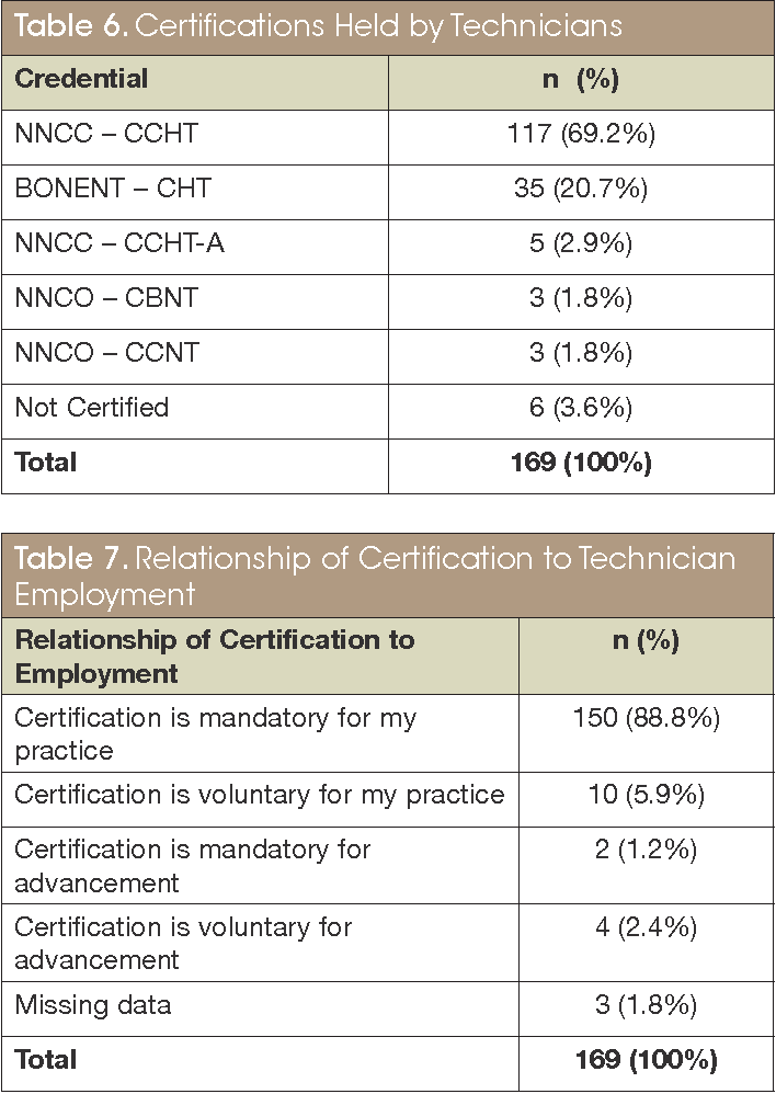 Figure 1 From Dialysis Technicians Perception Of Certification