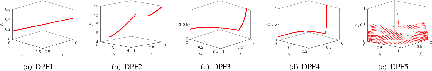 Figure 4 for Multiobjective Test Problems with Degenerate Pareto Fronts