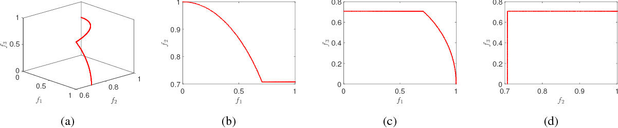 Figure 1 for Multiobjective Test Problems with Degenerate Pareto Fronts