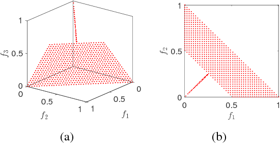 Figure 2 for Multiobjective Test Problems with Degenerate Pareto Fronts
