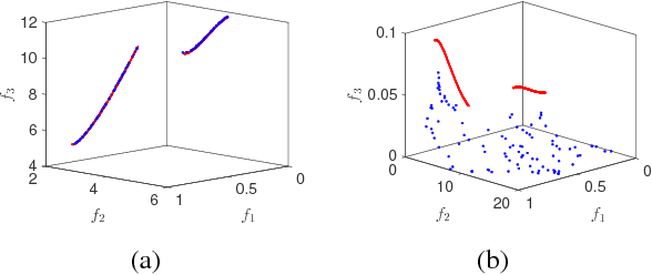 Figure 3 for Multiobjective Test Problems with Degenerate Pareto Fronts