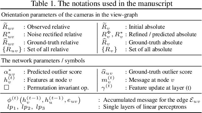 Figure 2 for NeuRoRA: Neural Robust Rotation Averaging