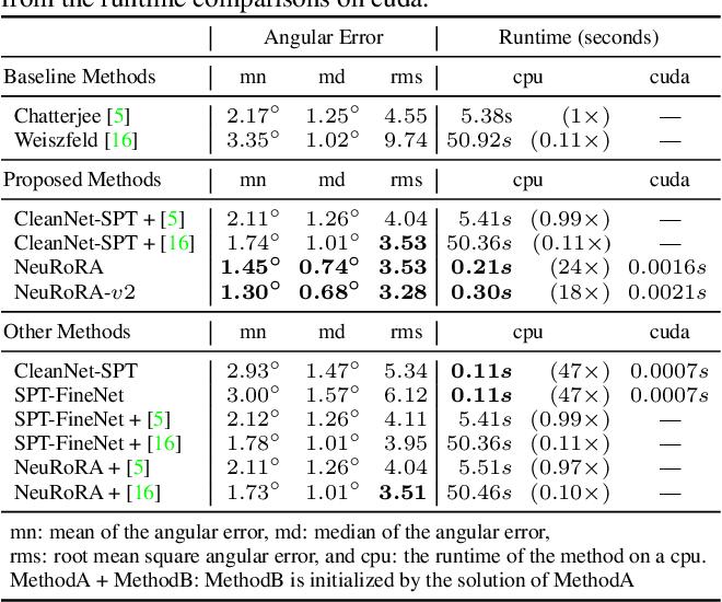 Figure 4 for NeuRoRA: Neural Robust Rotation Averaging