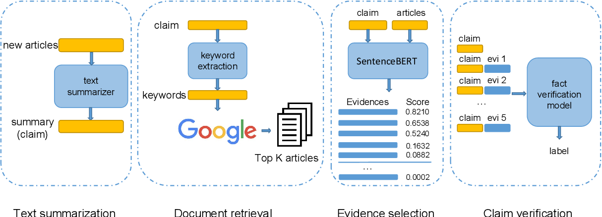 Figure 1 for Connecting the Dots Between Fact Verification and Fake News Detection