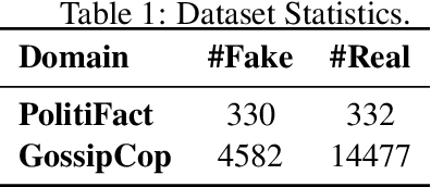 Figure 2 for Connecting the Dots Between Fact Verification and Fake News Detection