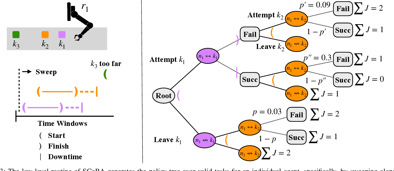 Figure 3 for Dynamic Multi-Robot Task Allocation under Uncertainty and Temporal Constraints