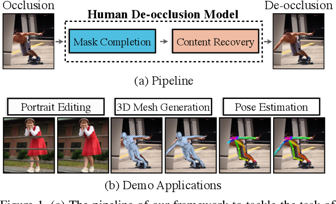 Figure 1 for Human De-occlusion: Invisible Perception and Recovery for Humans
