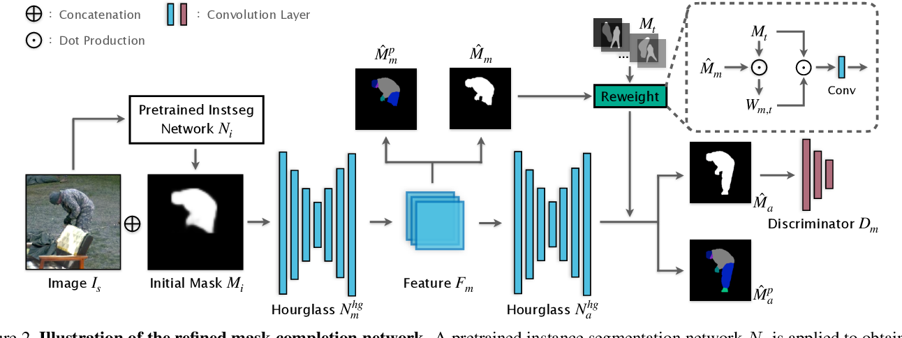 Figure 3 for Human De-occlusion: Invisible Perception and Recovery for Humans