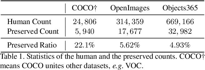 Figure 2 for Human De-occlusion: Invisible Perception and Recovery for Humans