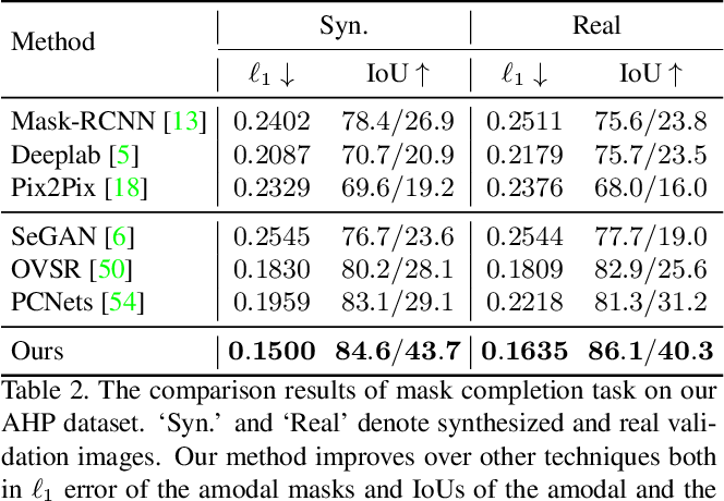 Figure 4 for Human De-occlusion: Invisible Perception and Recovery for Humans