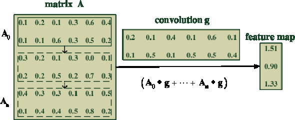 Figure 1 for Towards Accurate Deceptive Opinion Spam Detection based on Word Order-preserving CNN