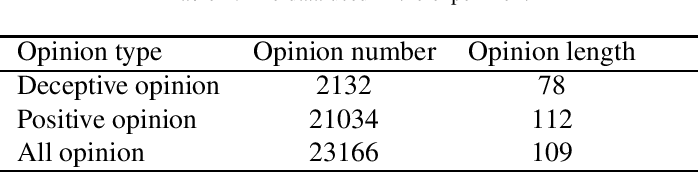 Figure 2 for Towards Accurate Deceptive Opinion Spam Detection based on Word Order-preserving CNN