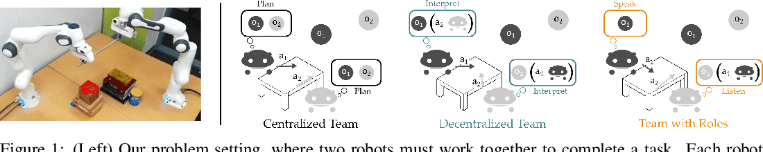 Figure 1 for Learning from My Partner's Actions: Roles in Decentralized Robot Teams