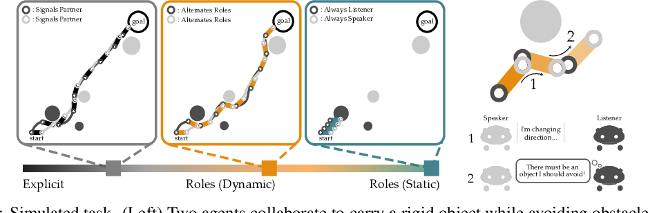 Figure 3 for Learning from My Partner's Actions: Roles in Decentralized Robot Teams