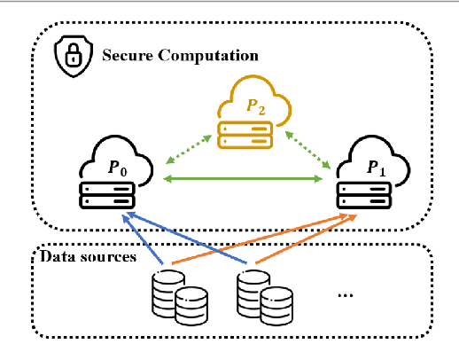 Figure 1 for Towards Secure and Practical Machine Learning via Secret Sharing and Random Permutation
