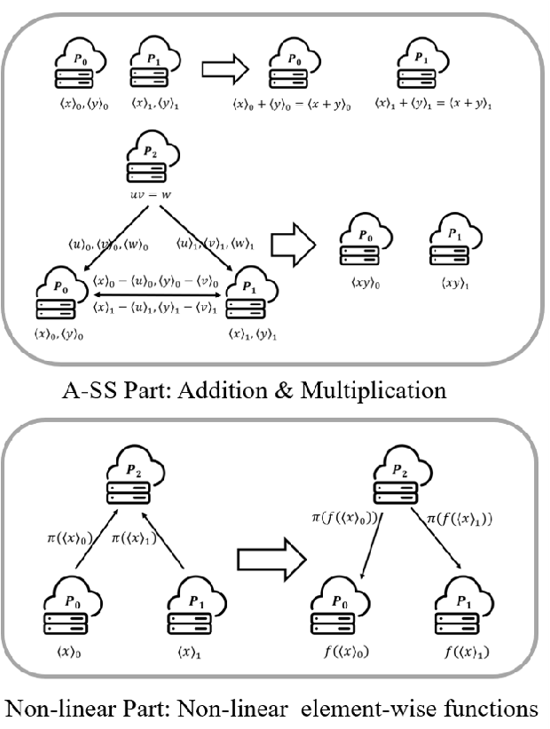 Figure 3 for Towards Secure and Practical Machine Learning via Secret Sharing and Random Permutation