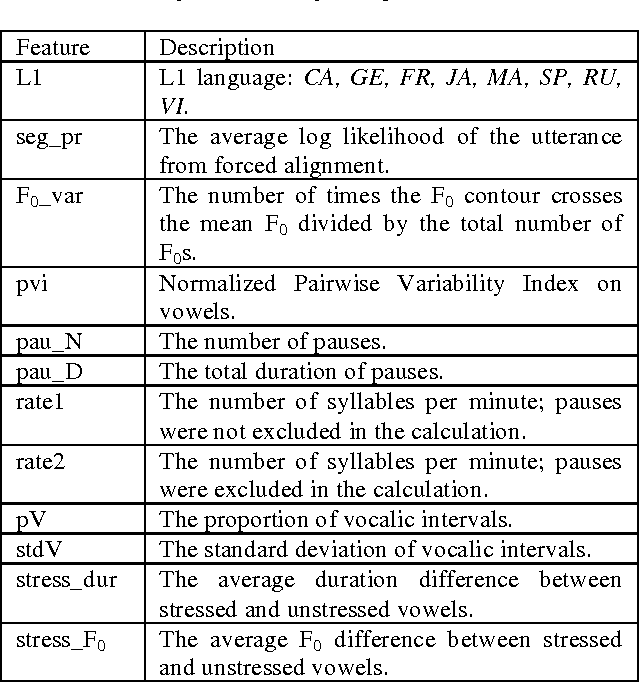 Table 1 from Perception of Foreign Accent in Spontaneous L2