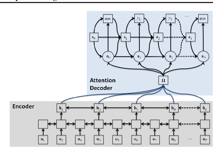 Figure 1 for Multichannel End-to-end Speech Recognition