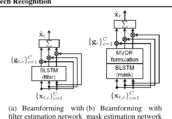 Figure 3 for Multichannel End-to-end Speech Recognition