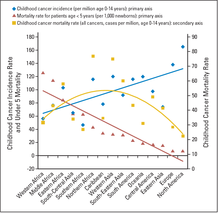 Figure 2 from Toward the Cure of All Children With Cancer Through