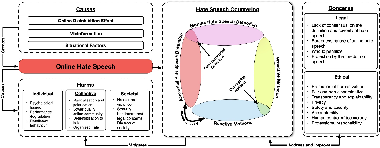 Figure 1 for Countering Online Hate Speech: An NLP Perspective