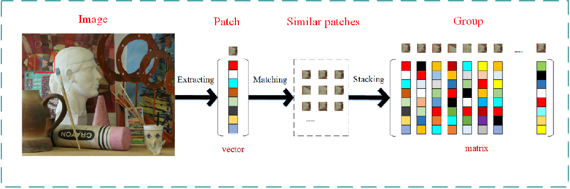 Figure 1 for Depth image denoising using nuclear norm and learning graph model
