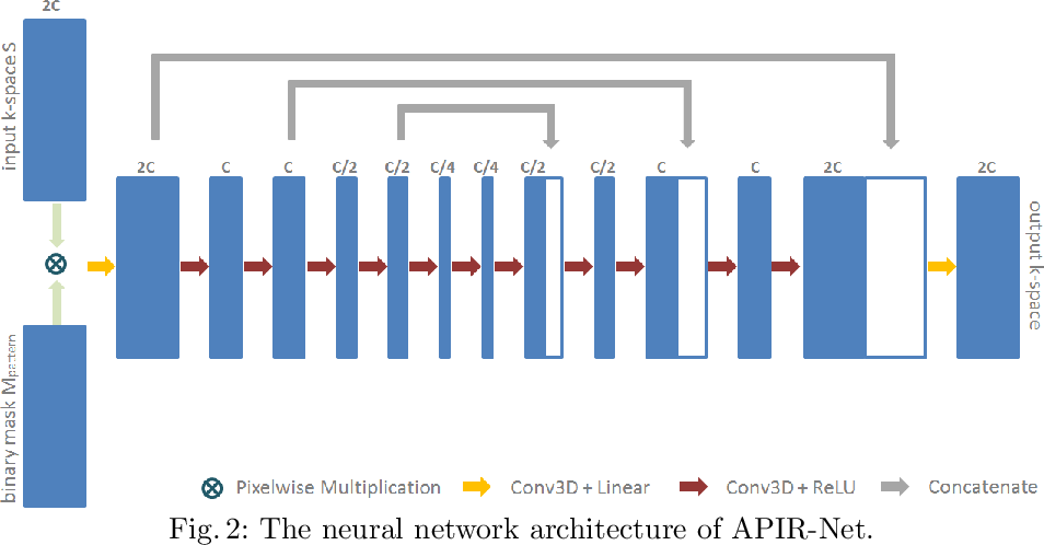 Figure 3 for APIR-Net: Autocalibrated Parallel Imaging Reconstruction using a Neural Network