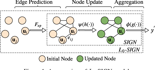 Figure 1 for Detecting Relevant Feature Interactions for Recommender Systems via Graph Neural Networks