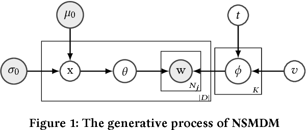 Figure 2 for Sparsemax and Relaxed Wasserstein for Topic Sparsity