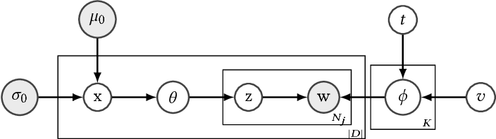 Figure 3 for Sparsemax and Relaxed Wasserstein for Topic Sparsity