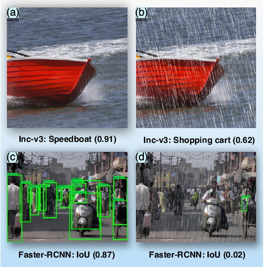 Figure 1 for It's Raining Cats or Dogs? Adversarial Rain Attack on DNN Perception