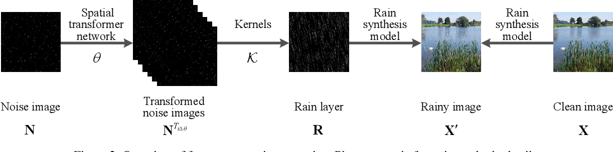 Figure 3 for It's Raining Cats or Dogs? Adversarial Rain Attack on DNN Perception