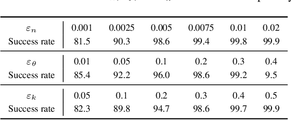 Figure 2 for It's Raining Cats or Dogs? Adversarial Rain Attack on DNN Perception