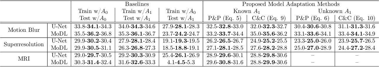 Figure 2 for Model Adaptation for Inverse Problems in Imaging