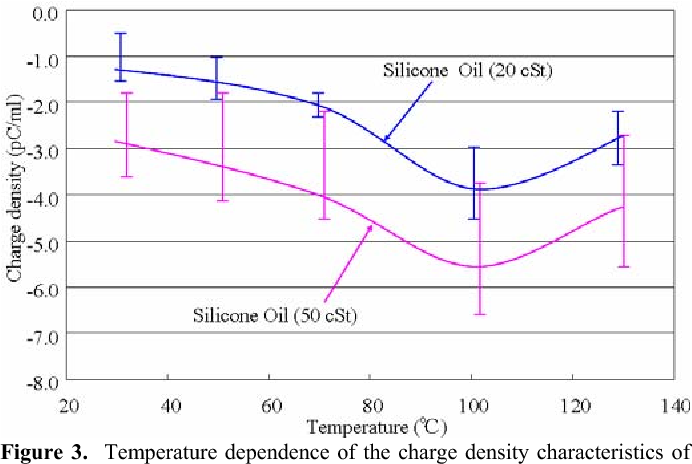 Figure 3 from Effect of temperature on the streaming electrification