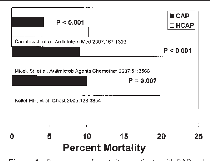 b1b6487d1b5 Figure 1 Comparison of mortality in patients with CAP and HCAP. CAP