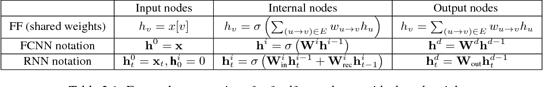 Figure 1 for Implicit Regularization in Deep Learning