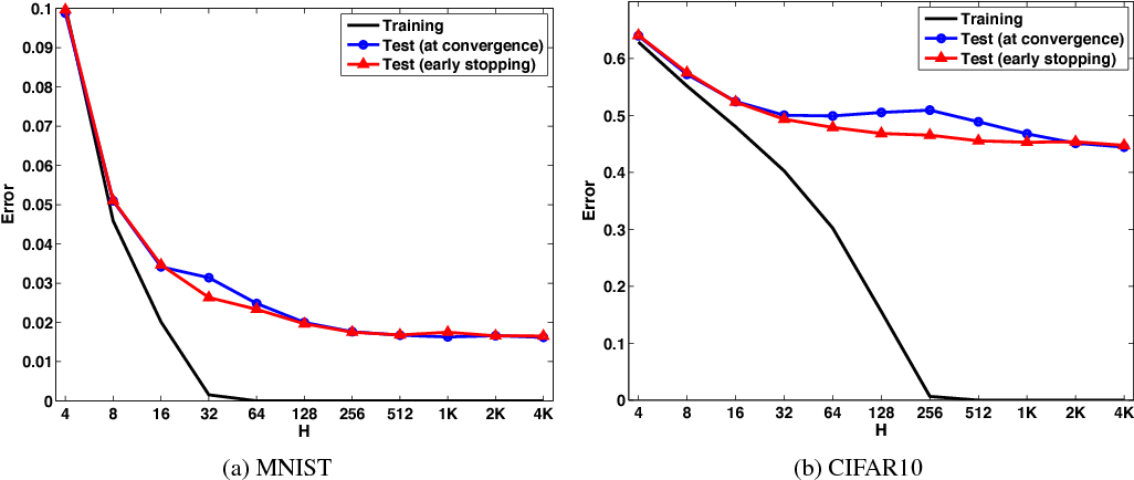 Figure 2 for Implicit Regularization in Deep Learning