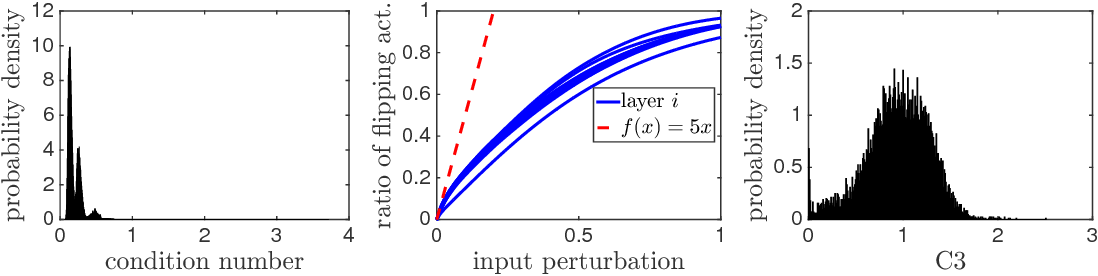 Figure 4 for Implicit Regularization in Deep Learning