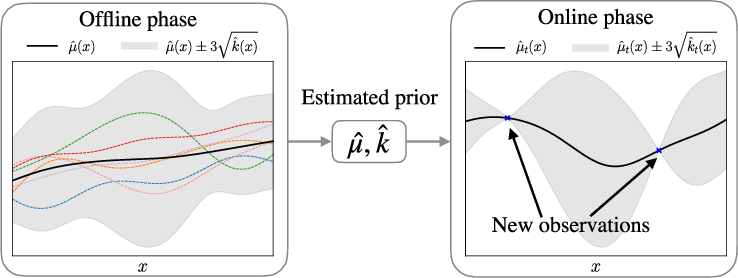 Figure 1 for Regret bounds for meta Bayesian optimization with an unknown Gaussian process prior