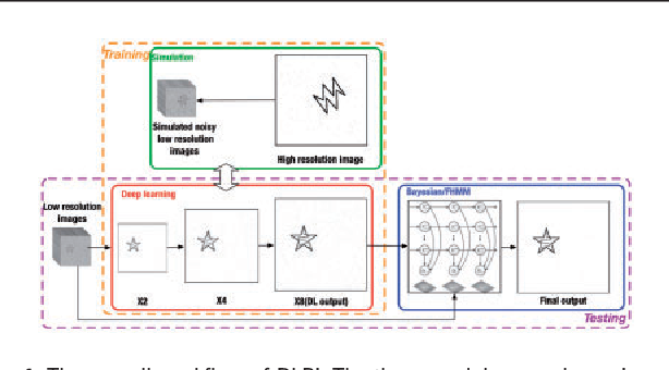 Figure 1 for DLBI: Deep learning guided Bayesian inference for structure reconstruction of super-resolution fluorescence microscopy