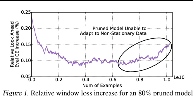 Figure 1 for Adaptive Dense-to-Sparse Paradigm for Pruning Online Recommendation System with Non-Stationary Data