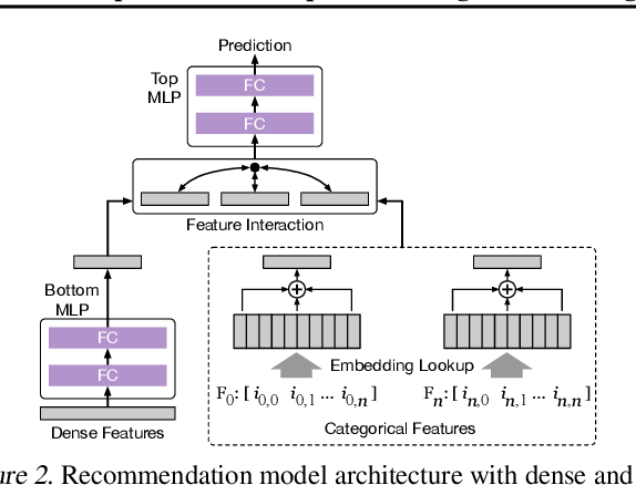 Figure 3 for Adaptive Dense-to-Sparse Paradigm for Pruning Online Recommendation System with Non-Stationary Data