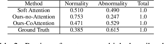 Figure 4 for On the Automatic Generation of Medical Imaging Reports