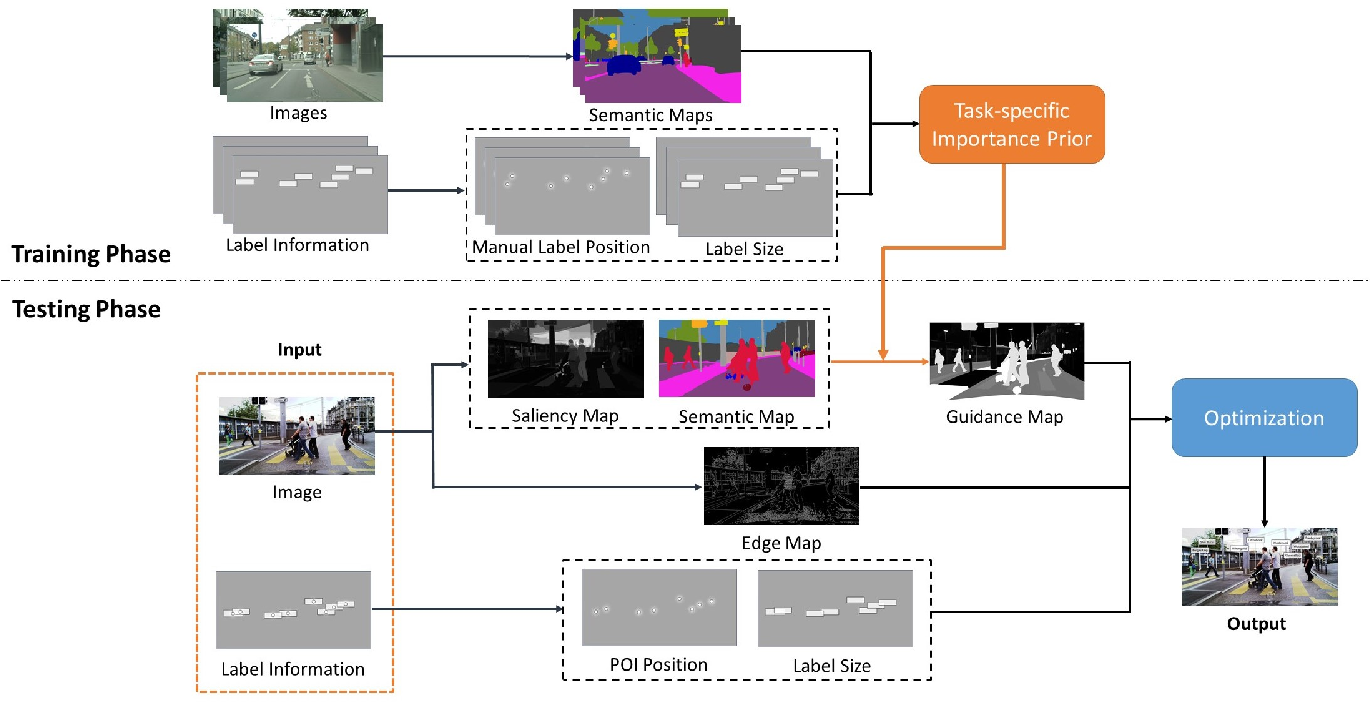 Figure 1 for Semantic-Aware Label Placement for Augmented Reality in Street View