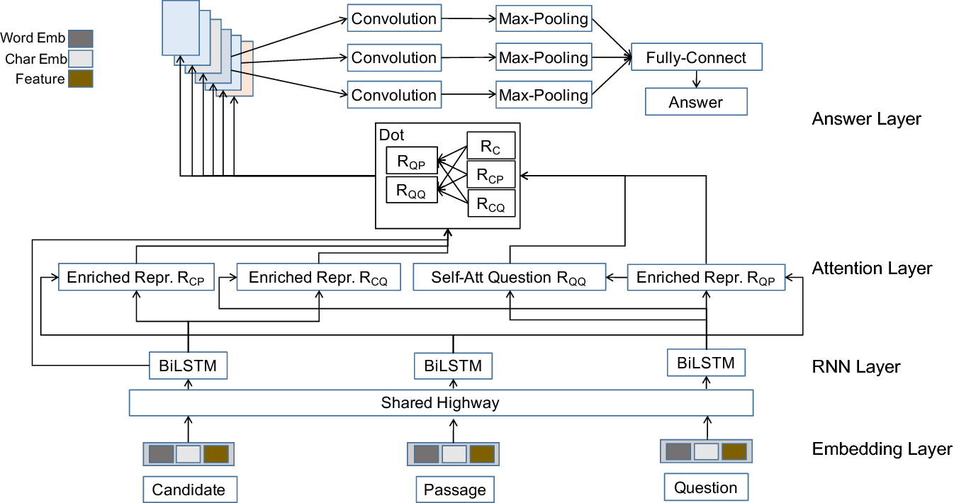 Figure 3 for Convolutional Spatial Attention Model for Reading Comprehension with Multiple-Choice Questions